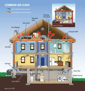 common-air-house-leaks